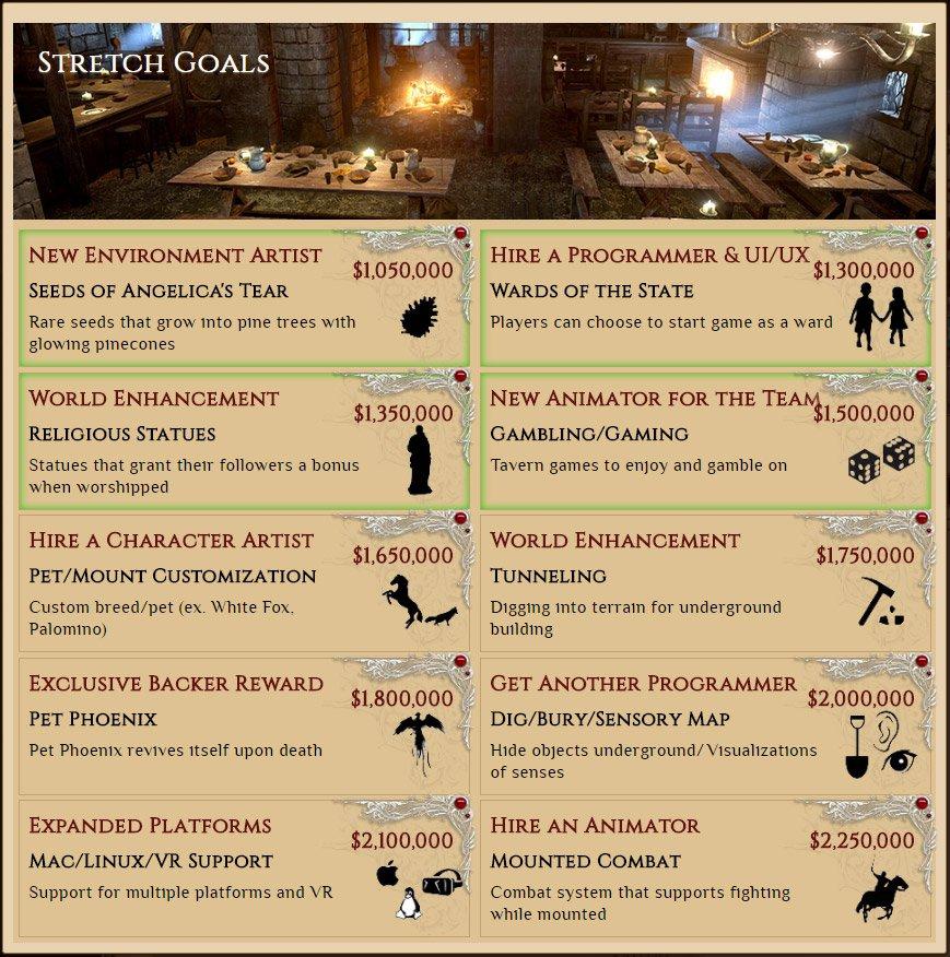 chronicles of elyria - stretch goal