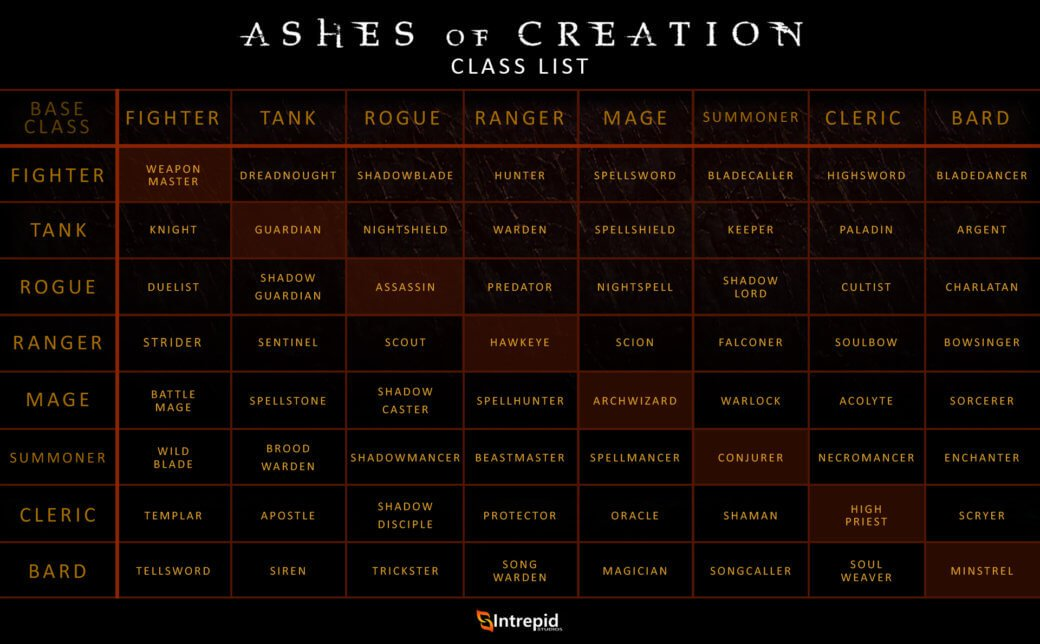 Ashes of Creation alpha zero