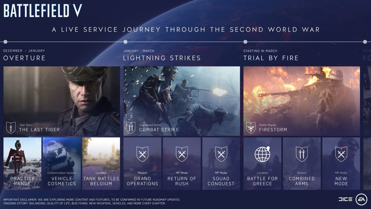 Battlefield 5 Tides of War battlefield V roadmap