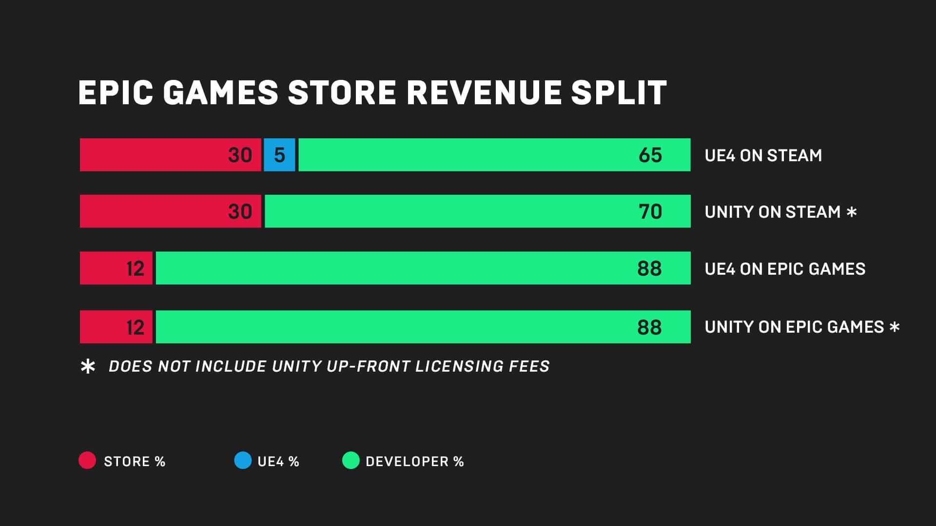 Epic Games Store Steam GOG