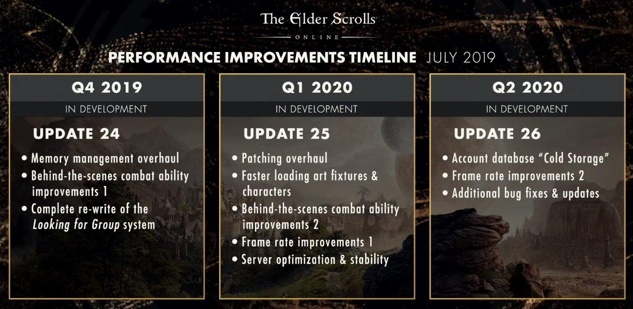 The Elder Scrolls Online roadmap 2019 ESO scalebreaker