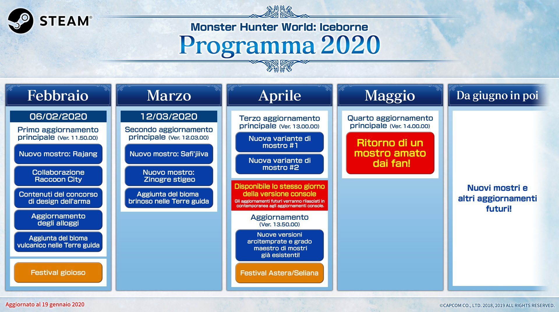 Monster Hunter World Iceborne roadmap Monster Hunter World: Iceborne Monster Hunter World Iceborne steam