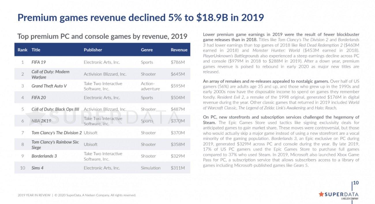 GTA V videogiochi più di successo 2019 GTA 5