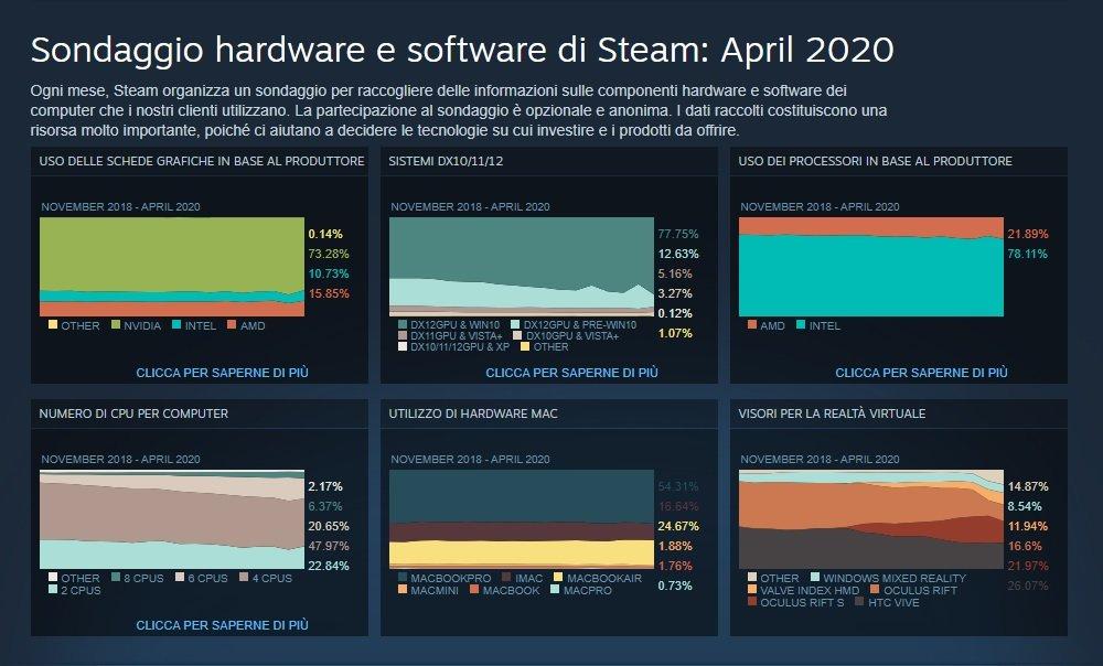 Steam hardware aprile 2020